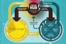 Internet Marketing / by Jerome Knyszewski Online Reputation Mangement and Consulting