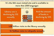 Infographics / by Rice Library