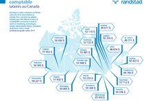 Guide des salaires 2014 / Randstad Canada a entrepris une Étude nationale de la rémunération au Canada. Découvrez les salaires moyens pour des rôles en Finance & Comptabilité, Ressources humaines, Ventes & Marketing, Technologies, Soutien administratif, métiers spécialisés et bien d'autres. / by Randstad Canada