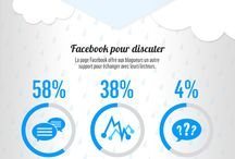 Infographies / by Edith Jolicoeur, Consultante branchée