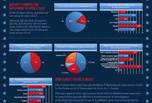 Open source infographics / by Druvision