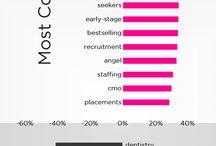 LinkedIN Marketing / by Marie Ennis-O'Connor
