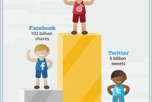 Social Media / by Margie Albert|Focus on Customer Success