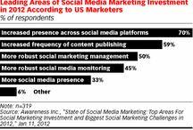 Social Media Marketing / by Fiona McEachran