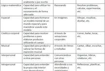 INTELIGENCIAS MULTIPLES / by ICM Ll