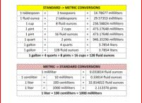 Measurement / On this board, you will find a set of math conversion charts and worksheets to help your child convert a range of measures and read scales accurately. / by Math Salamanders
