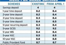 India - Fixed Income Investing / by bemoneyaware