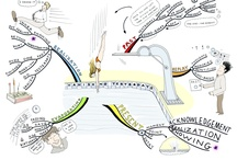 Paul Foreman / Mind maps created by Paul Foreman. More mind maps can be found @ www.MindMapInspiration.com / by IQ Matrix