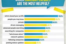 LinkedIn facts / by M Nieweglowski
