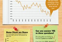 Investing : House,Property,Real Estate / by bemoneyaware