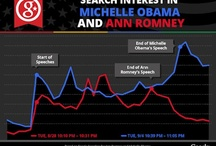 Search, Social and Election 2012 / by Search Engine Land