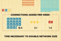 Social Media Infographics / by Paige Hebert