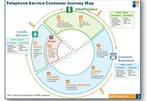 UX Experience mapping & user journeys / by Catherine Verfaillie