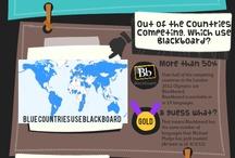 All About Blackboard / by Blackboard