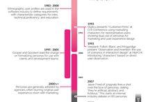 Infografías / by Creative Lab @ Social Snack