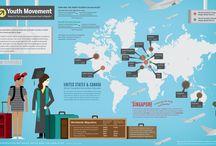 Infographics / Informative, cool, pretty or interesting. / by Didrich Haugskott-Westgård