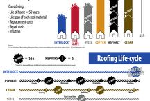 Infographics / Inside information about the Roofing industry and easy-to-understand infographics to help you learn more about metal roofs.   / by Interlock Metal Roofing