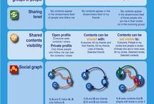 Social Media & Tech / Information about Social Media and new social media tools / by Erlantz Urresti