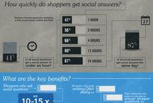 Ecommerce / Ecommerce Infographics for Entrepreneurs  / by Eileen C