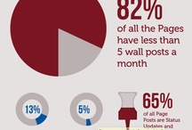Social Media and More / Infographics and stories about social media marketing trends and manners. / by Julie Spira