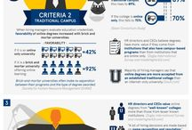 Infographics for Educators / by Faculty Focus