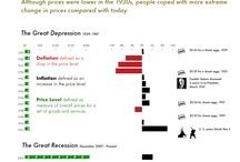 Economic History / Help people understand history fo the US and other countries by graphing long-term GDP and other economic statistics along with major historical events / by Visualizing Economics