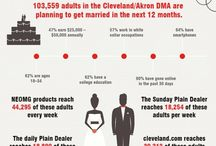 Local Consumer Trends / What types of people read Sun News? Who's getting married in Northeast Ohio? How does our community compare to the rest of the community in tech adoption? Our infographics let you in on this info and more. #business #marketing #advertising #demographics  / by Northeast Ohio Media Group