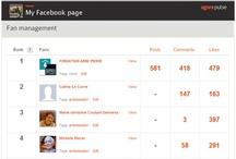 Social Media Marketing Tools / by Bastian Lotze I Social Media Expert