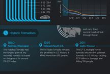 Infographics / Weather Info / by wunderground.com
