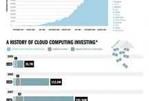 Cloud Computing / by Intelisys