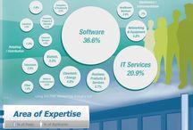 Career-Related Informational Graphs / by ODU Career Management Center