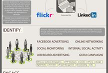 Social media engagement / by Eve Nera