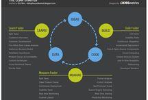 Startup & Entrepreneurship / by Flavian Mihai