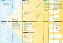 Models and frameworks / infographics, visualisations, representations of mental constructs and ideas / by Aditya Pawar