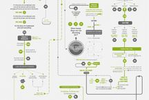 Infographics / by Claudia Treuthardt