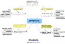 Mind Maps: Business / #Mindmaps for personal success. / by Toni Krasnic