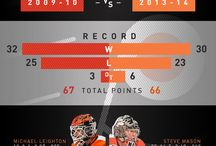 Infographics / by Philadelphia Flyers