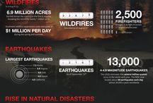 FEMA / by Henrico Emergency Management