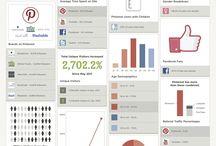 Social Media / infographics & fun facts about social media & web mkt. / by Melissa Platt