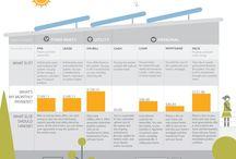 Solarize! / by Greater Cincinnati Energy Alliance