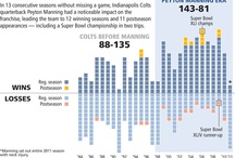 Information Graphics / by IndyStar