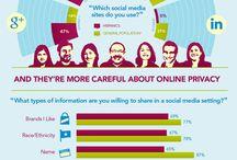 Infografías social media / by José Luis Campo Villares