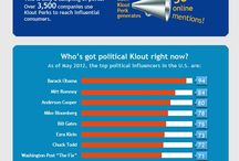 Klout infographics / by Frankwatching