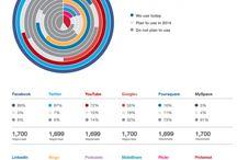 Etudes médias sociaux 2014 / by Isabelle Mathieu