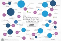 Pharma marketing / by Rosa María López