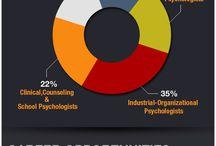 I/O Psychology / by Jamie Martin