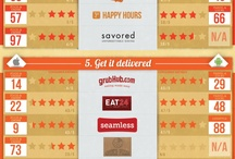 Restaurant ideas / by Alvin Lin