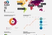 Infographics: Big IT / by Datamatics Consultants, Inc