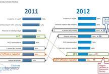 Social Media / Social media images, charts and infographics. / by Hans Kullin