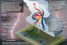 Phénomènes météorologiques / by MFR Puy-Sec